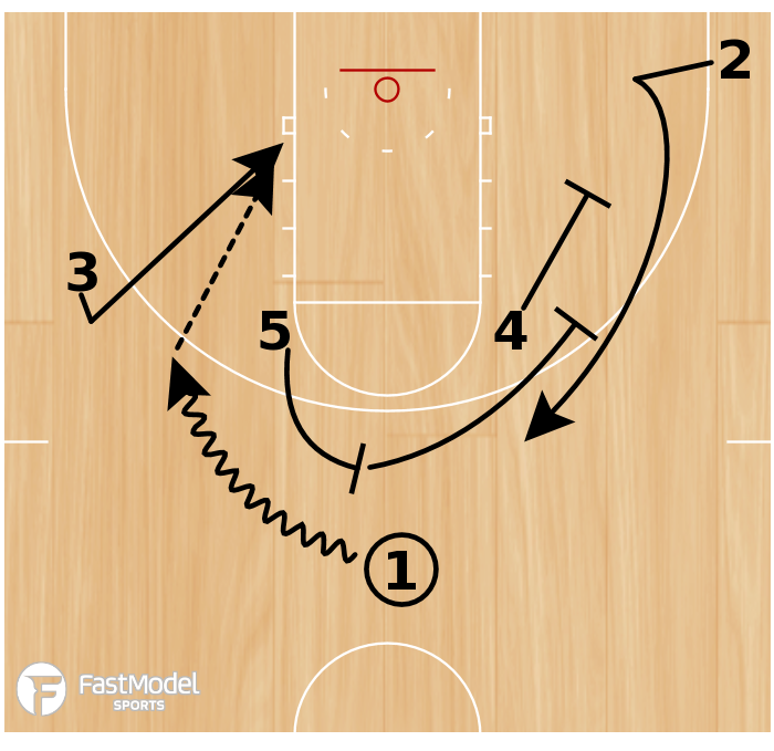 Basketball Play - Stagger - Backdoor