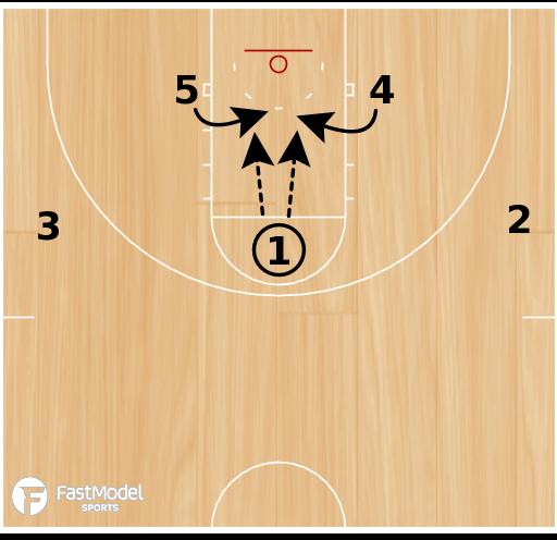 Basketball Play - Horns