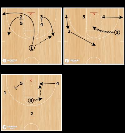 Basketball Play - Princeton Bounce