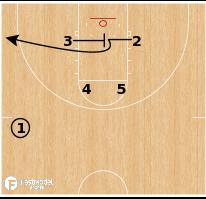 "Basketball Play - North Carolina Gate ""Slip"""