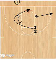 Basketball Play - Hanover-Double Curl into Hand Off