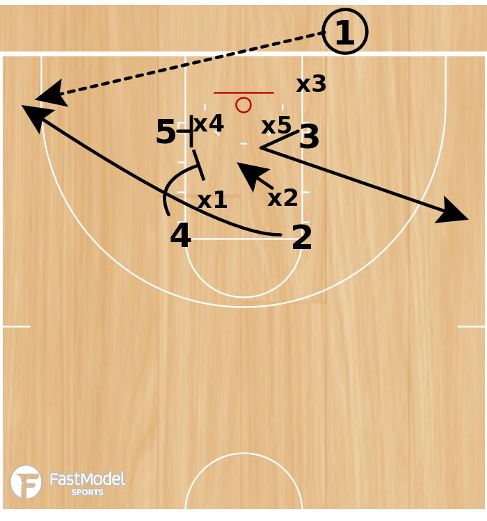 Basketball Play - Box Double Corner 3