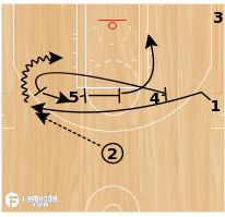 "Basketball Play - ""4 Chest"""
