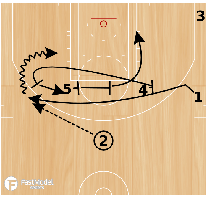 """Basketball Play - """"4 Chest"""""""