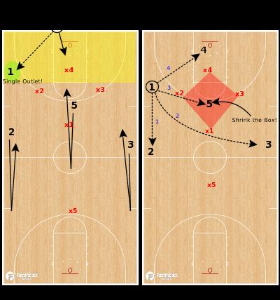Basketball Play - Zone Press Offense