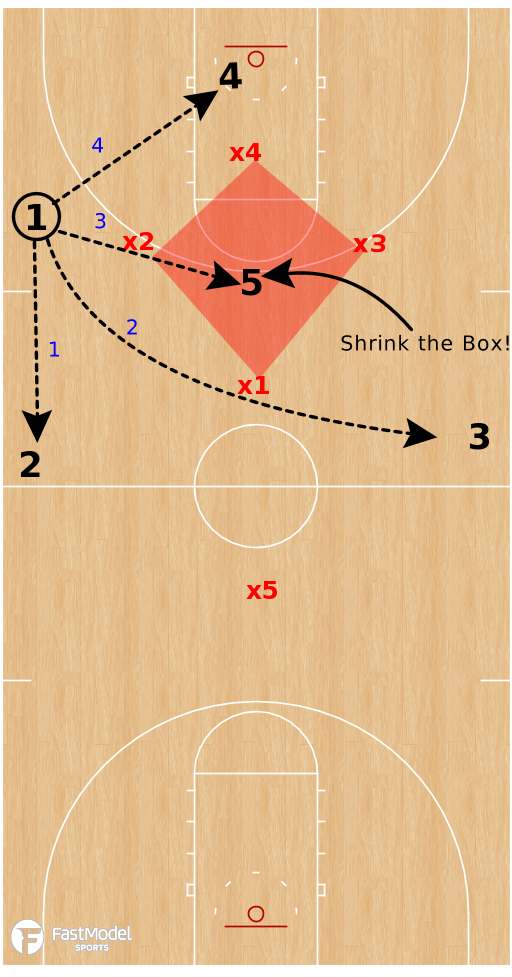 Basketball Play - Zone Press Offense