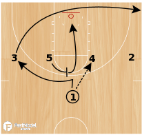 Basketball Play - 14 High Low