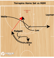 Basketball Play - Mark Turgeon Horns