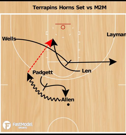 Basketball Play - Mark Turgeon Horns