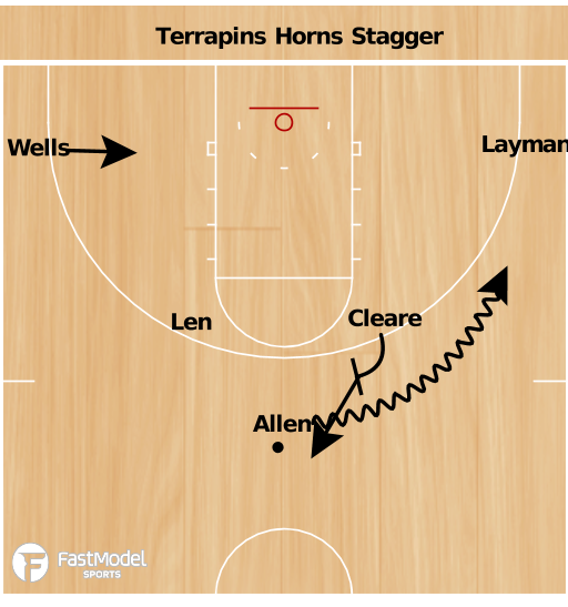 Basketball Play - Horns Stagger