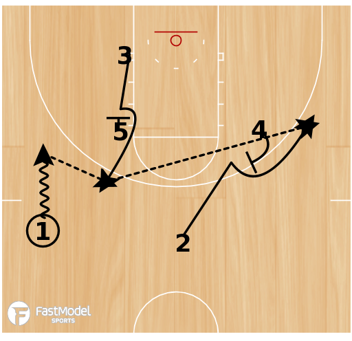 Basketball Play - 10-11 Houston Rockets - Flare Screen with Down Screen