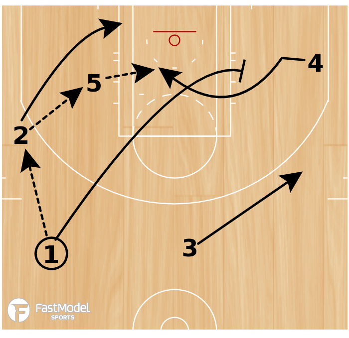 Basketball Play - Play of the Day 04-14-2011: Point Opposite