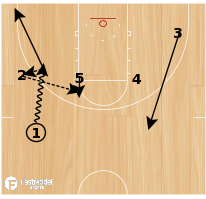 Basketball Play - 10-11 Houston Rockets - Hand Off with High Post Entry with Pin Down & Slip