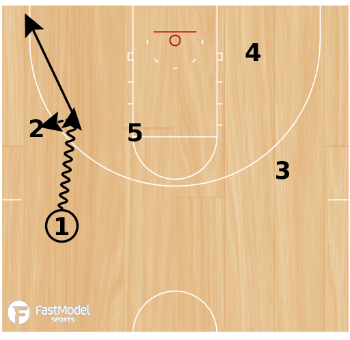 Basketball Play - Hand Off with Ball Screen