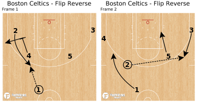 Basketball Play - Boston Celtics - Flip Reverse