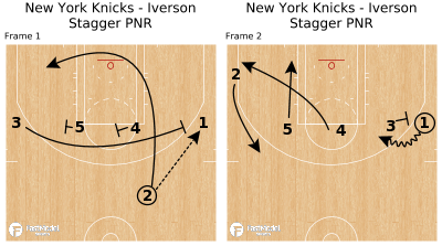 Basketball Play - New York Knicks - Iverson Stagger PNR