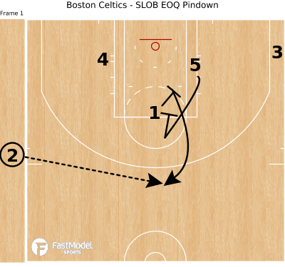 Basketball Play - Boston Celtics - SLOB EOQ Pindown