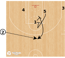 Basketball Play - Boston Celtics - SLOB EOQ Pindown
