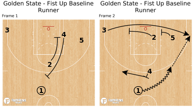 Basketball Play - Golden State - Fist Up Baseline Runner