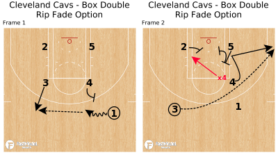 Basketball Play - Cleveland Cavs - Box Double Rip Fade Option