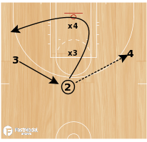 Basketball Play - 3 on 2 vs. Motion