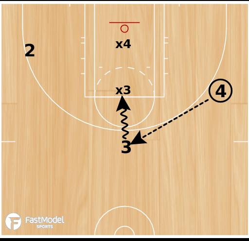 Basketball Play - 3 on 2 vs. Motion