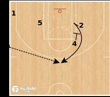 "Basketball Play - Golden State Warriors - SLOB ""2"""