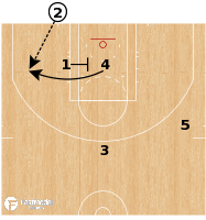 Basketball Play - Cleveland Cavaliers - ATO Cross 13 Lob