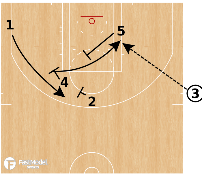 Basketball Play - Golden State - SLOB EOG Stagger Rip