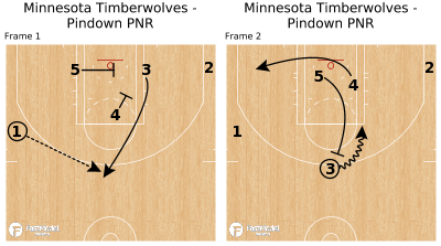 Basketball Play - Minnesota Timberwolves - Pindown PNR