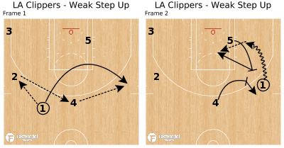 Basketball Play - LA Clippers - Weak Step Up
