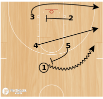 Basketball Play - Flood Action for 2 Man