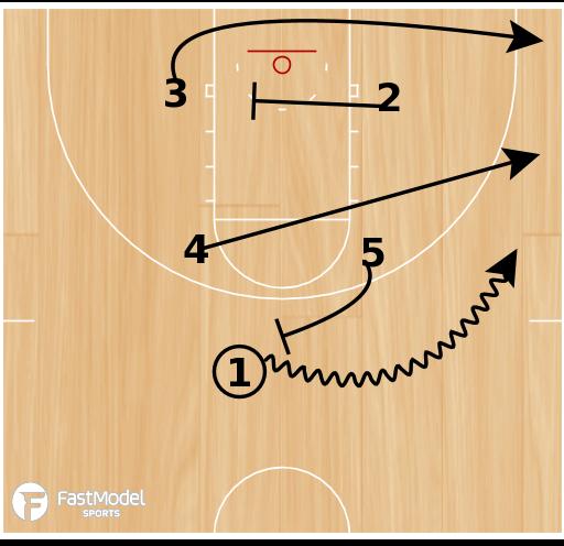 Basketball Play - Flood Action for 2 Man