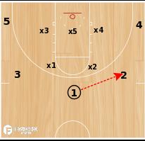 Basketball Play - Creighton PG Dive