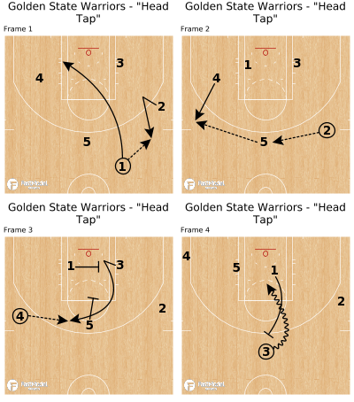 "Basketball Play - Golden State Warriors - ""Head Tap"""