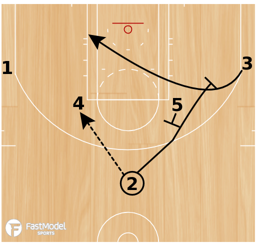 Basketball Play - Play of the Day 02-11-2011: Elbow-4 Weak