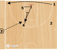 Basketball Play - SLOB Pinch Cut