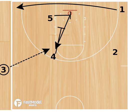 Basketball Play - SLOB Pinch Cut