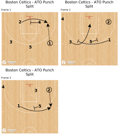 Basketball Play - Boston Celtics - ATO Punch Split