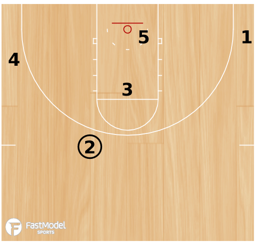 Basketball Play - Zone Plays 1
