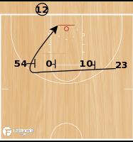 Basketball Play - Marquette Triple Curl EOG