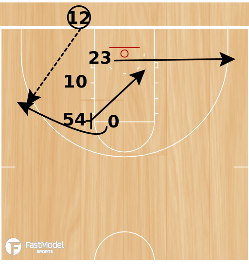 Basketball Play - Marquette Triple Curl EOG
