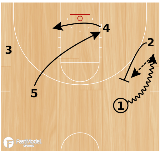 Basketball Play - Zone Offense - Wall Flash