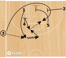 Basketball Play - Box Loop
