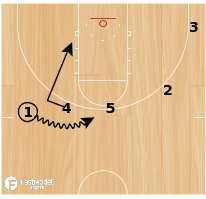 Basketball Play - 1 high Slip into roll/replace