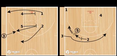 Basketball Play - Flare Power Need 3