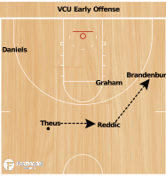 Basketball Play - VCU Early Offense