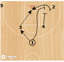 Basketball Play - Play of the Day 02-14-2011: Elbow 3 Flex