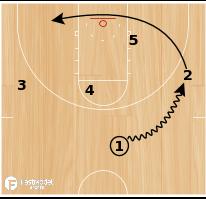 Basketball Play - Yo-Yo Post Set