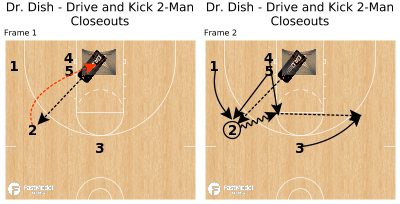 Basketball Play - Dr. Dish - Drive and Kick 2-Man Closeouts